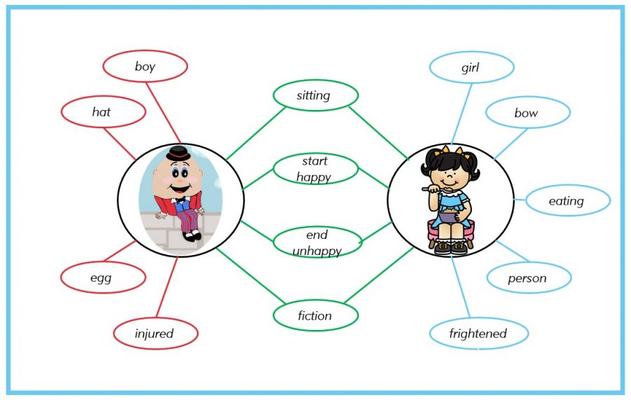 Double Bubble Map comparing Humpty Dumpty and Miss Muffet
